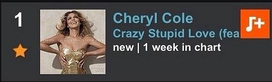Cheryl Cole's 'Crazy Stupid Love' Hits #1 on UK Top 40 Singles List