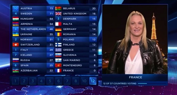 eurovision song contest final 2014 results