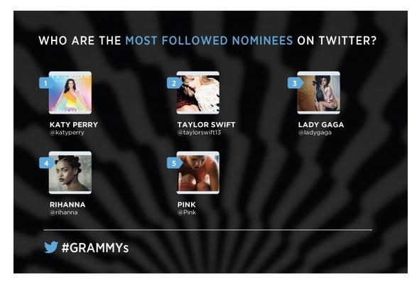 most followed grammy nominees singer